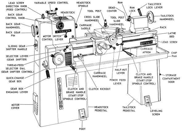 clausing 14 u0026quot  6900 series lathe operating  u0026 parts manual