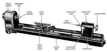 craftsman 103 23070 103 23071 wood lathe instructions parts manual rh ozarktoolmanuals com Tool Shop Wood Lathe Parts Tool Shop Wood Lathe Parts