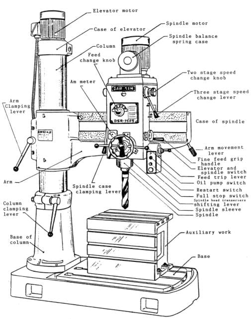 Manuals tables schematics in addition Time Machine Schematics besides 310399698074 in addition Dar Sinjet Dsr 750s Jrd 750 Radial Drill Instructions Parts Manual moreover Milling Machine Diagram. on cincinnati milling machine wiring diagram