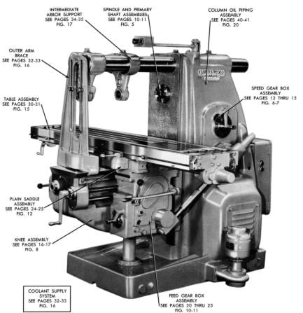 kearney trecker milwaukee no 3 ce milling machine parts manual rh ozarktoolmanuals com Horizontal Mill Model H Milwaukee Milwaukee 2H Milling Machine