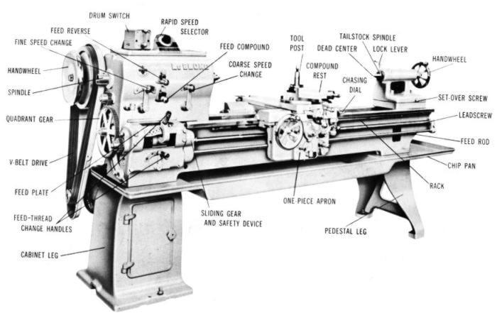Running a REGAL Lathe Operation & Part Manual, Leblond | Ozark ...