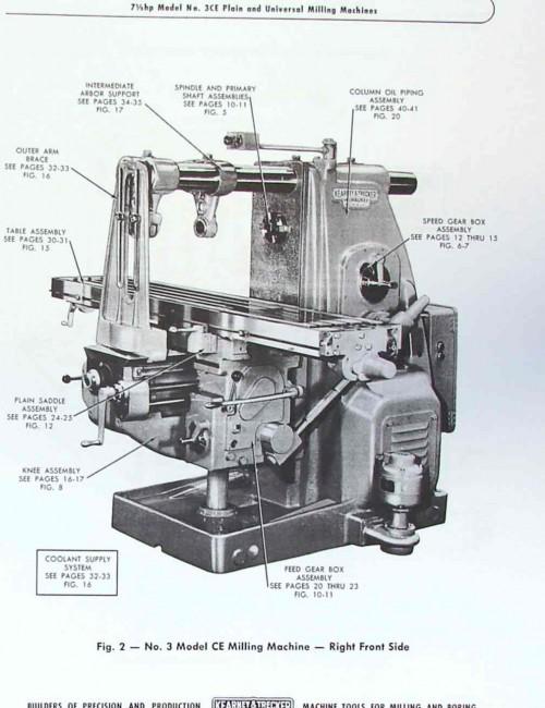 milwaukee milling machine