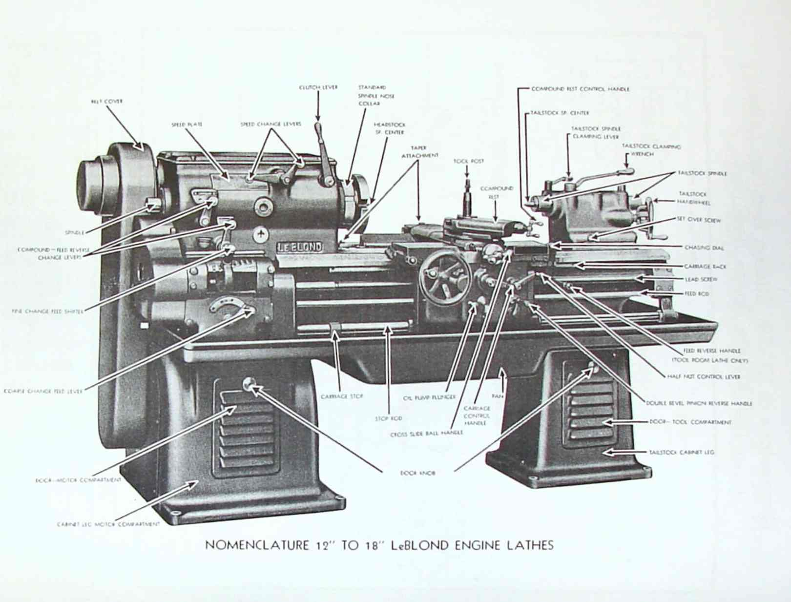 Atlas Metal Lathes further Px Atlaslathe Diagram Small further South Bend Lathe V likewise B moreover Figure Generating A Gear By Hobbing. on lathe machine diagram